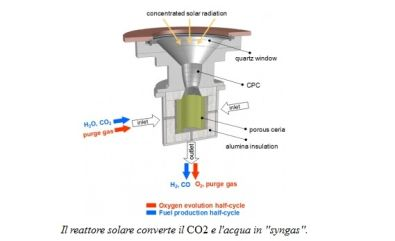 reattore-solare