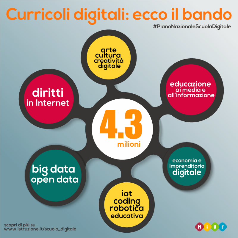 curriculi-digitali