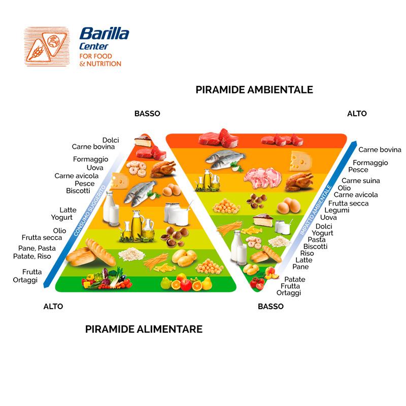 doppia-piramide-adulti_it