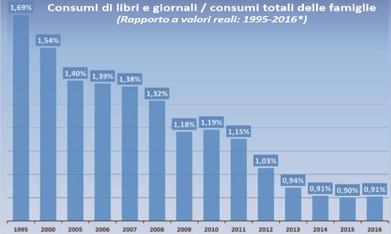 Grafico consumo libri e giornali