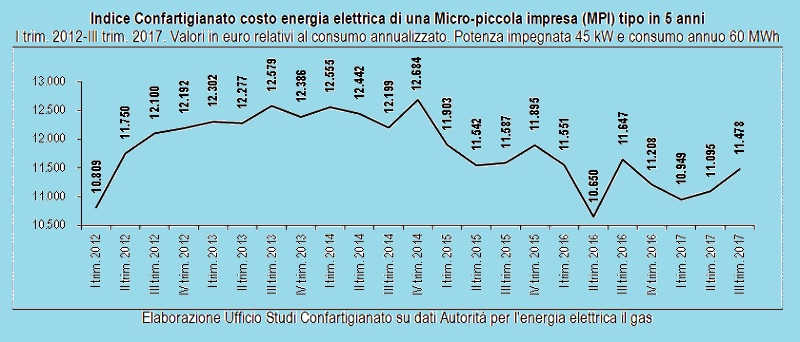 energia costi per micro imprese