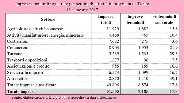 imprese femminili Trento
