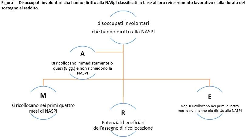 Grafico Naspi