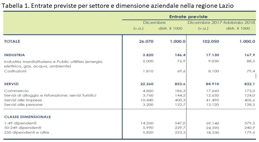 tabella 1 assunzioni Lazio