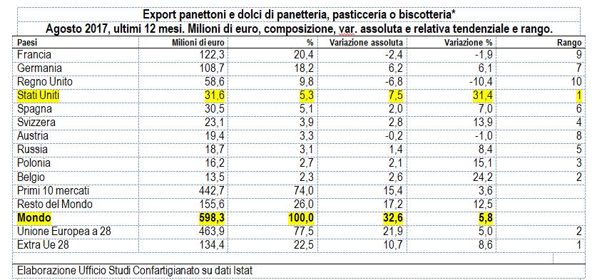 tabella export dolciumi italiani natalizi 2017