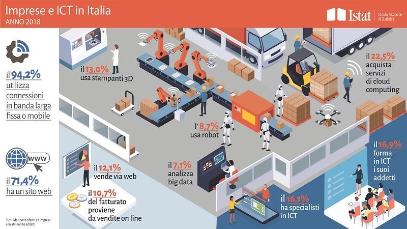 imprese e ICT 2018 ITA