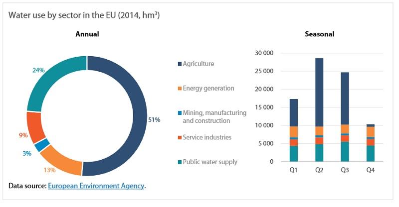 Grafico uso dell'acqua per settori in Europa