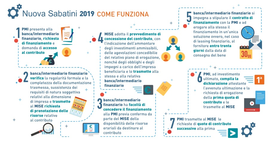 Schema Nuova Sabatini 2019