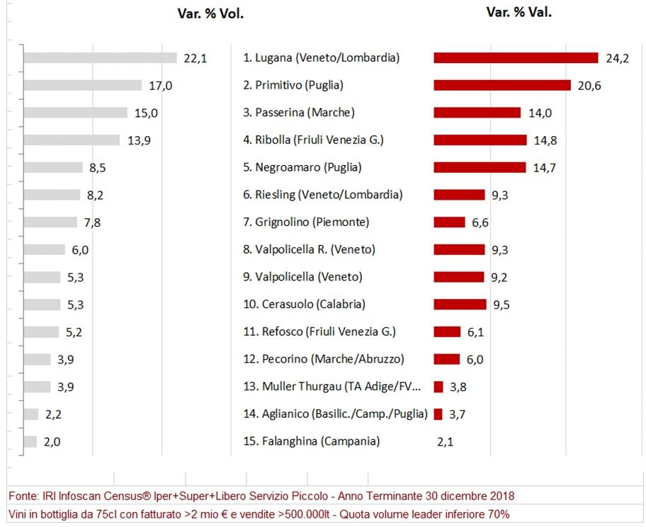 Tabella classifica vini venduti