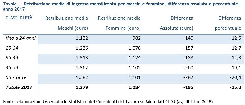 Tabella differenza retribuzione uomini e donne