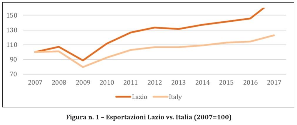 Grafico export Lazio vs Italia