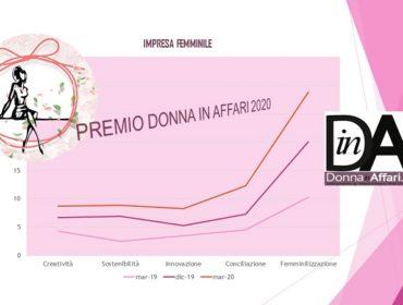 Premio Donna in Affari 2020 Donna in Affari.it