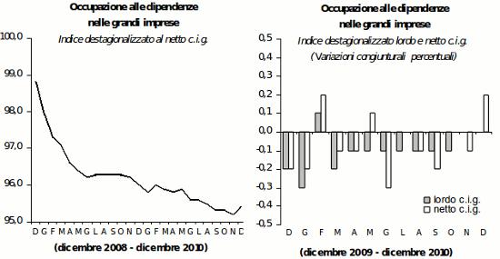 grafico occupazione in italia