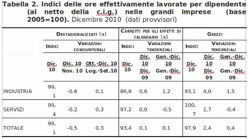tabella occupazione - quantità ore lavorate