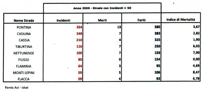 tabella incidenti