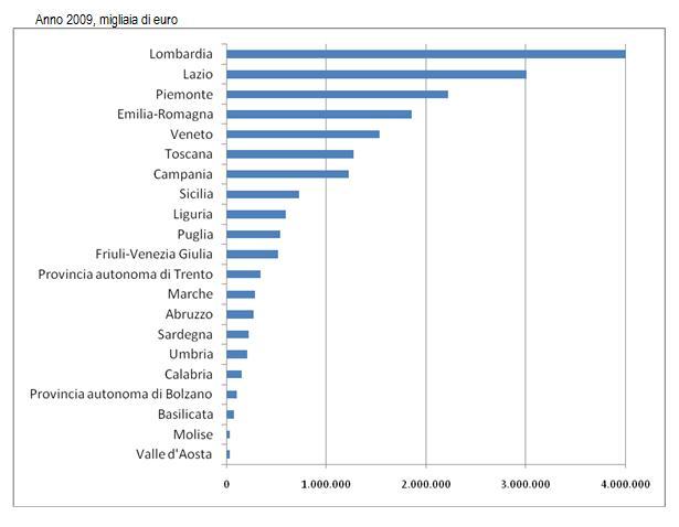 Spese regionali x ricerca