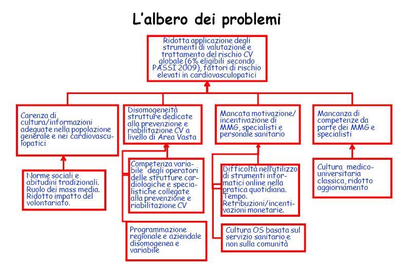 sicurezza lavoro, albero soluzione sicurezza