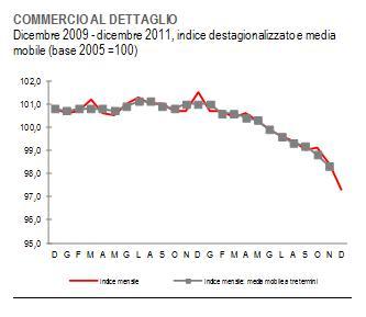 Commercio 2009-2011