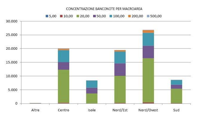 Concentrazione banconote x area geografica