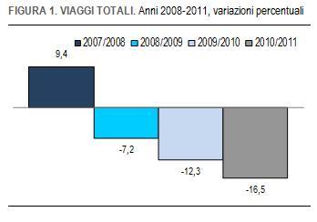 VIAGGI 2008-2011