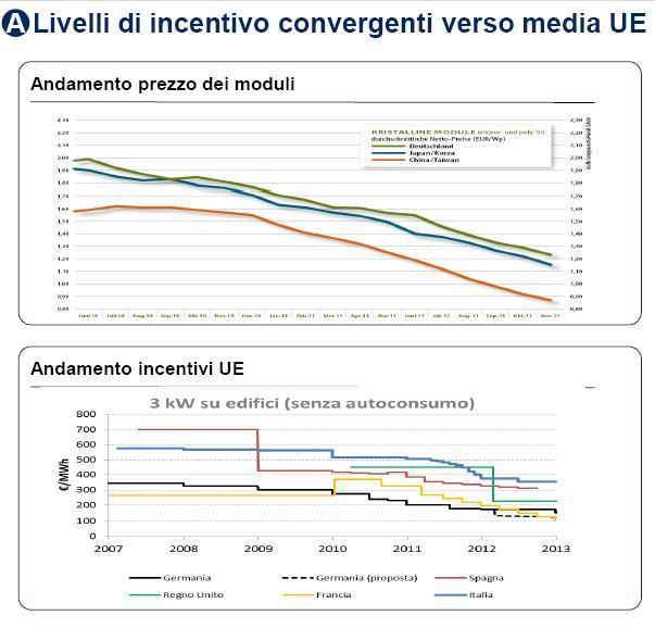 Grafico Convergenza incentivi rinnovabili
