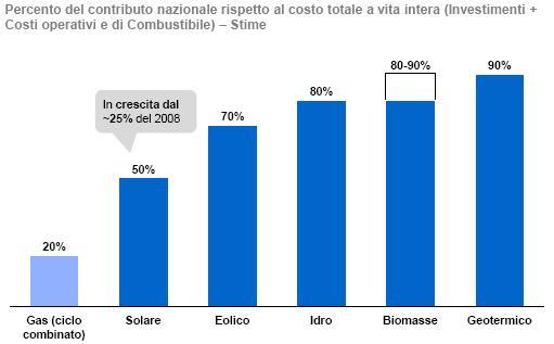 Grafico contributo incentivi rinnovabili