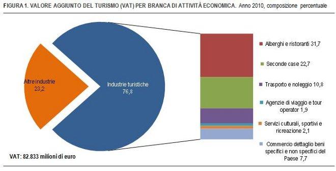 Grafico VAT x attivita