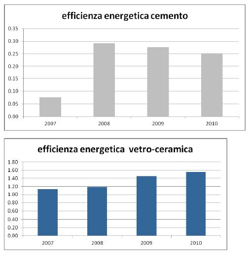 Tabella efficienza energetica 2