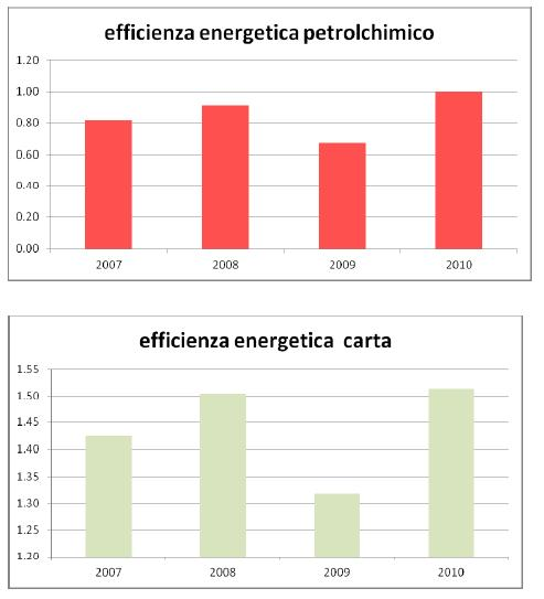 Tabella efficienza energetica 4
