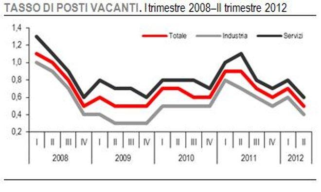 Grafico posti vacanti 2008-giugno 2012