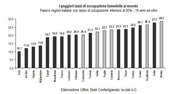Peggiori-tassi-occupaz-femm-mondo
