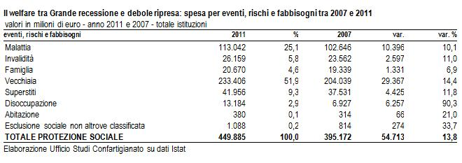 tab. Welfare-Italia