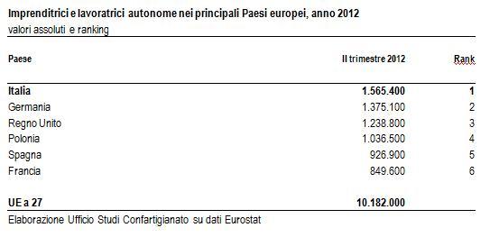 tab. imprenditrici-europee2012