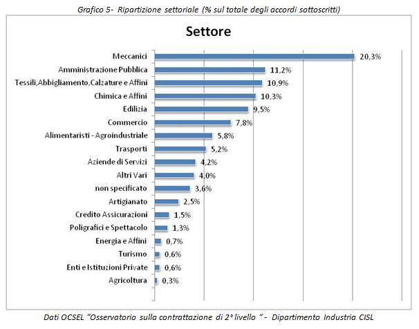 Grafico accordi per settori