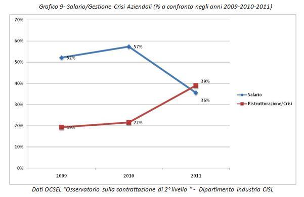 Grafico crisi verso contratti salariali