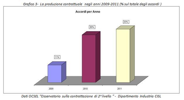 grafico contratti secondo livello