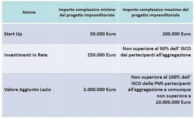 Lazio Investimenti