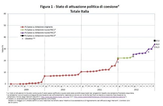 Grafico spesa Italia fondi UE