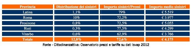 RC Auto, Incidenti nel Lazio