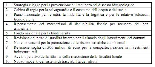 tabelle/Tabella attese nuova politica territoriale