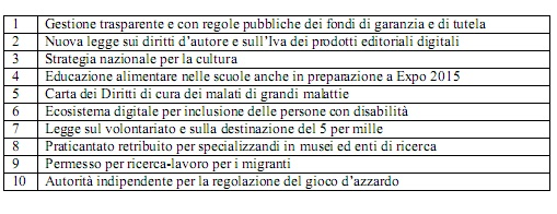 tabelle/Tabella attese socioeconomiche