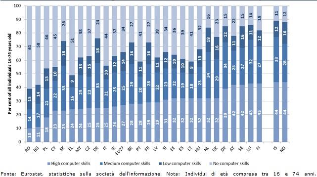 capacita-informatiche-2011