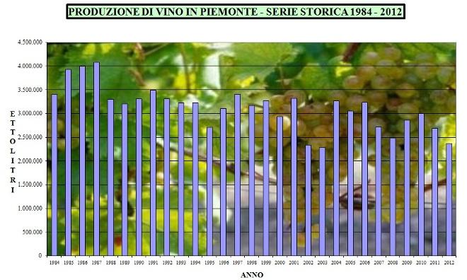 produz vino Piemonte 1984-2012