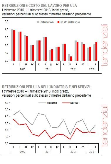 Grafici retribuzioni 2010-2013