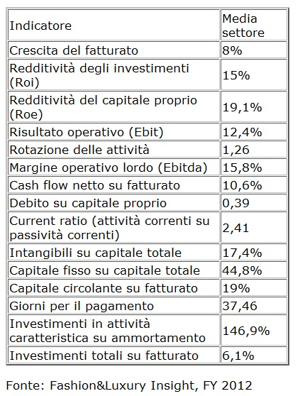tabella-indicatori-finanziari-settore-moda-lusso