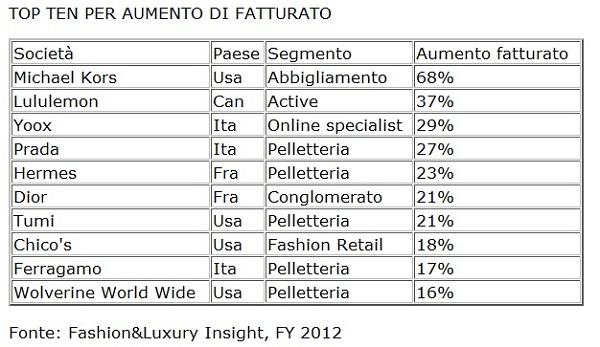 tabella-topten-fatturato-settore-moda-lusso