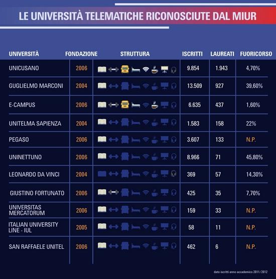 tabella-universita-online