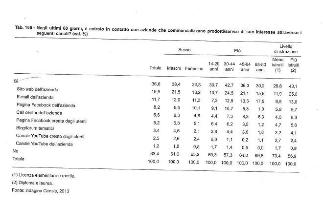 tabella rapporto comunicazione Censis