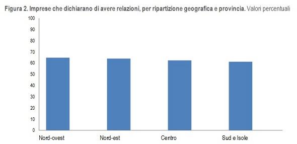 imprese-in-relazione-aree-geografiche