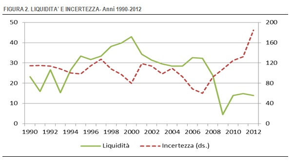 grafico-incertezza-imprese-1990-2012